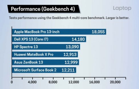 MacBook Pro 13 Benchmarks
