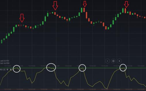 RSI com período de 5 num gráfico de 1 minuto